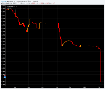 Ukraine currency implosion